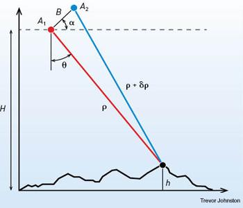 Planetary Radar Imaging and RF-Over-Fiber | Optics & Photonics News