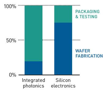 The Cost of Manufacturing Optics | Optics & Photonics News