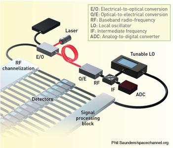 Long-Reach Analog Photonics for Military Applications | Optics