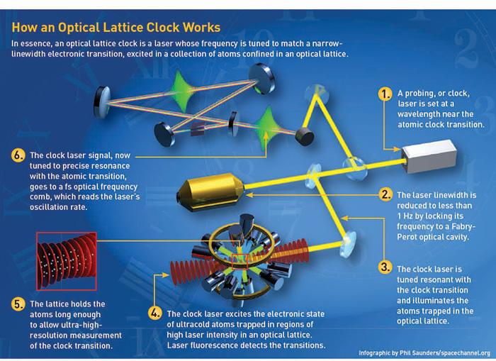 Optical Lattice Clocks | Optics & Photonics News