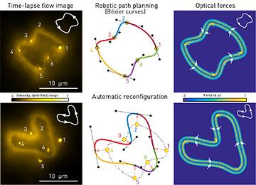 Toward Light-Driven Robotic Transport of Particles | Optics ...