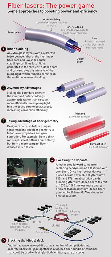 High-Power Fiber Lasers | Optics & Photonics News