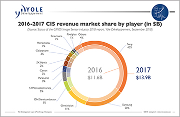 CIS industry market share
