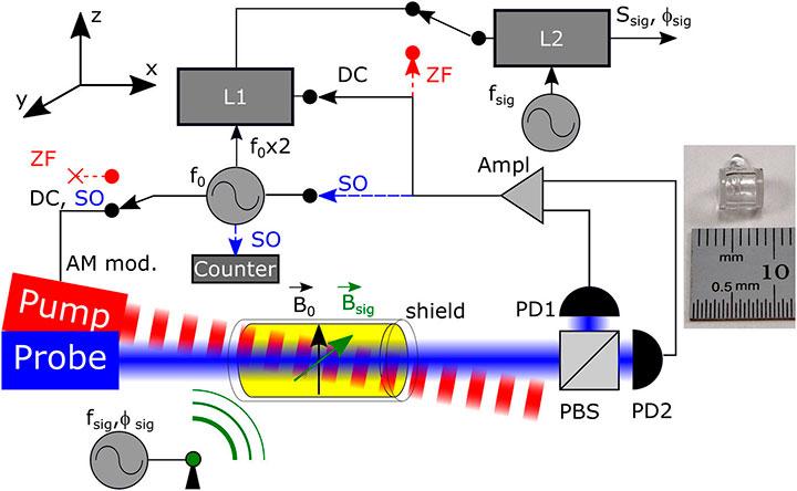 Boosting Communications with Magnetic Radio | Optics & Photonics News