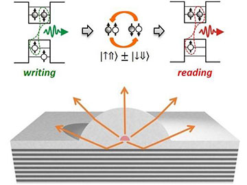 Pulling Light from Dark Excitons