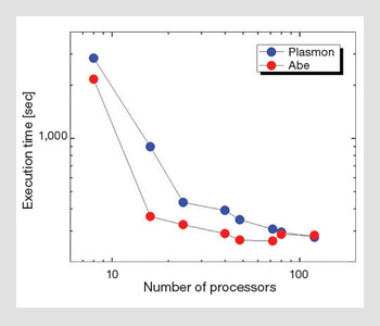 Computational Nano-optics: Parallel Simulations and Beyond