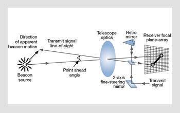 Interplanetary Laser Communications | Optics & Photonics News